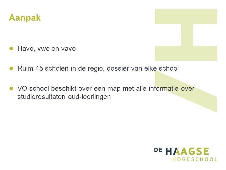 Aanpak Havo, vwo en vavo Ruim 45 scholen in de regio, dossier van elke school VO school beschikt over een map met alle informatie over studieresultate