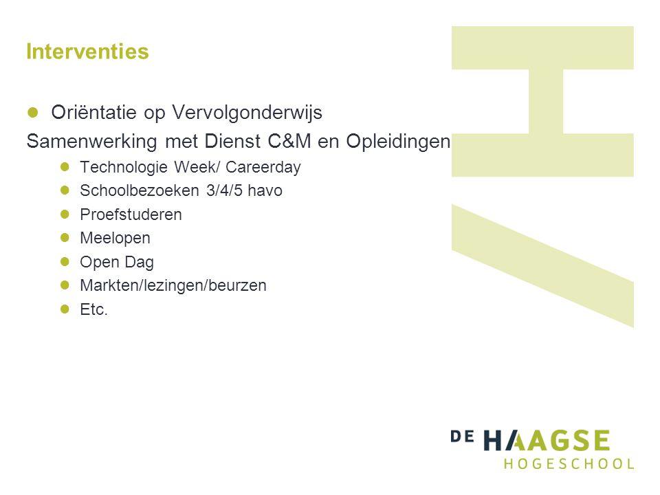 Interventies Inhoudelijke samenwerking Techniek: wiskunde D, NL&T, Betaknooppunt Zuid Holland Profielwerkstuk Docenten contacten Helemaal Havo/HACO Etc.