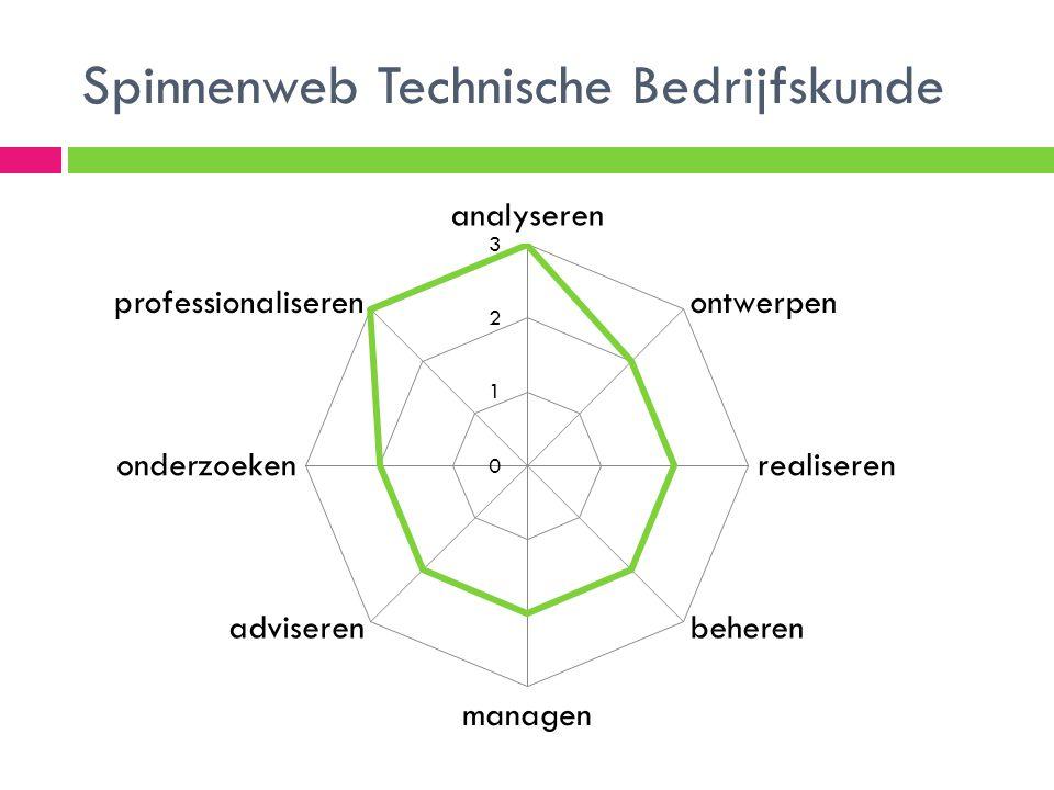 Spinnenweb Technische Bedrijfskunde