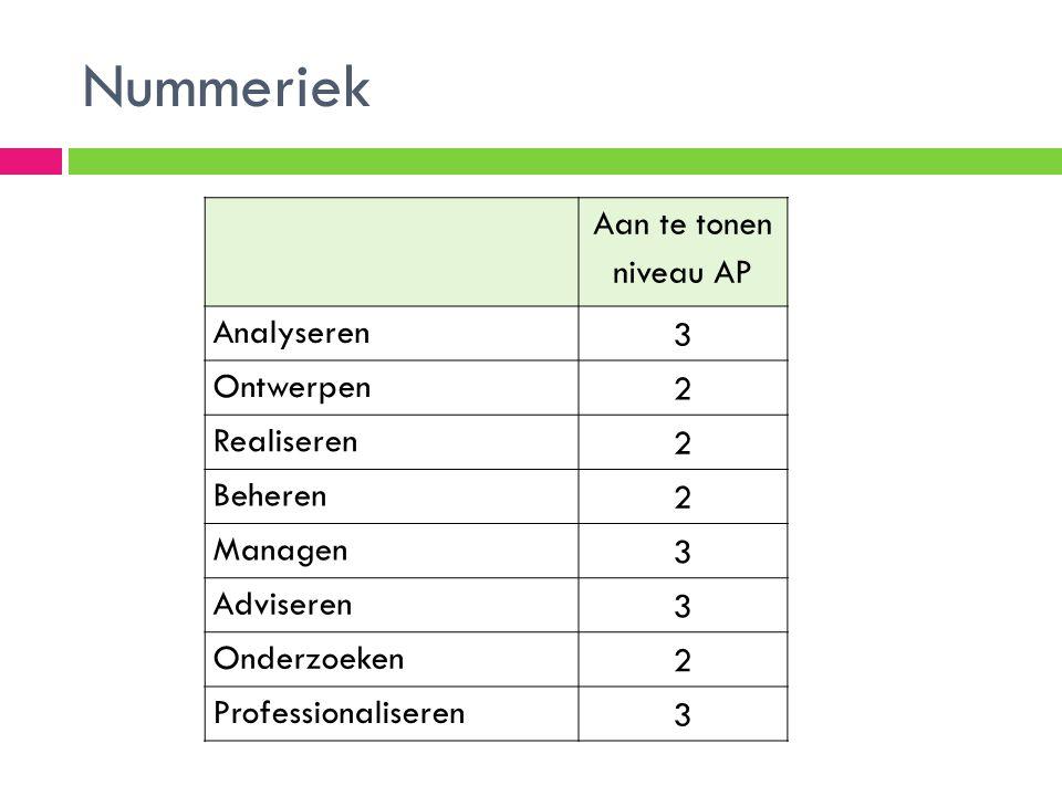 Nummeriek Aan te tonen niveau AP Analyseren 3 Ontwerpen 2 Realiseren 2 Beheren 2 Managen 3 Adviseren 3 Onderzoeken 2 Professionaliseren 3