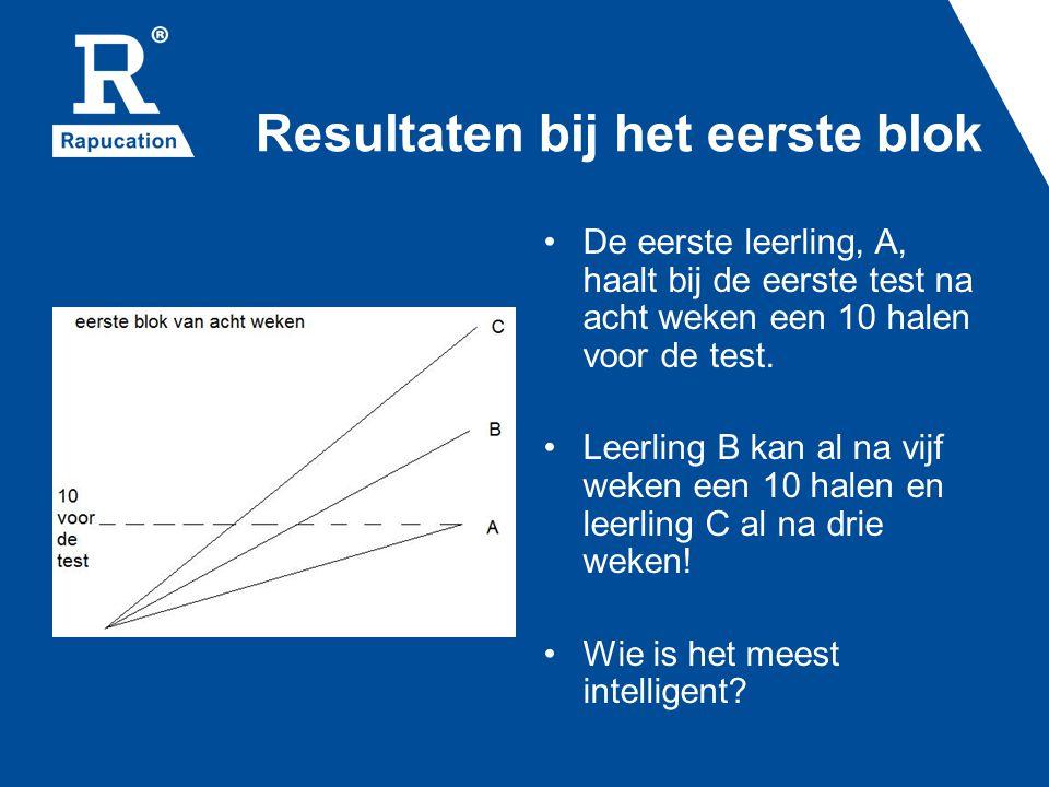 Resultaten bij het eerste blok De eerste leerling, A, haalt bij de eerste test na acht weken een 10 halen voor de test.
