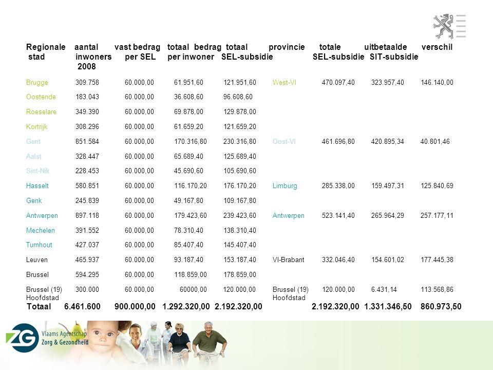 Regionale aantal vast bedrag totaal bedrag totaal provincie totale uitbetaalde verschil stad inwonersper SEL per inwoner SEL-subsidie SEL-subsidie SIT-subsidie 2008 Brugge309.75860.000,0061.951,60121.951,60West-Vl470.097,40323.957,40146.140,00 Oostende183.04360.000,0036.608,6096.608,60 Roeselare349.39060.000,0069.878,00129.878,00 Kortrijk308.29660.000,0061.659,20121.659,20 Gent 851.58460.000,00170.316,80230.316,80Oost-Vl461.696,80420.895,3440.801,46 Aalst328.44760.000,0065.689,40125.689,40 Sint-Nik228.45360.000,0045.690,60105.690,60 Hasselt580.85160.000,00116.170,20176.170,20Limburg285.338,00159.497,31125.840,69 Genk245.83960.000,0049.167,80109.167,80 Antwerpen897.11860.000,00179.423,60239.423,60Antwerpen523.141,40265.964,29257.177,11 Mechelen391.55260.000,0078.310,40138.310,40 Turnhout427.03760.000,0085.407,40145.407,40 Leuven465.93760.000,0093.187,40153.187,40Vl-Brabant332.046,40154.601,02177.445,38 Brussel594.29560.000,00118.859,00178.859,00 Brussel (19)300.00060.000,00 60000,00 120.000,00Brussel (19)120.000,006.431,14113.568,86Hoofdstad Totaal 6.461.600 900.000,00 1.292.320,00 2.192.320,00 2.192.320,00 1.331.346,50860.973,50