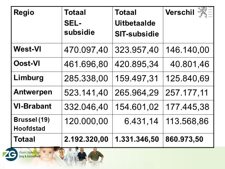 RegioTotaal SEL- subsidie Totaal Uitbetaalde SIT-subsidie Verschil West-Vl 470.097,40323.957,40146.140,00 Oost-Vl 461.696,80420.895,34 40.801,46 Limburg 285.338,00159.497,31125.840,69 Antwerpen 523.141,40265.964,29257.177,11 Vl-Brabant 332.046,40154.601,02177.445,38 Brussel (19) Hoofdstad 120.000,00 6.431,14113.568,86 Totaal2.192.320,001.331.346,50860.973,50