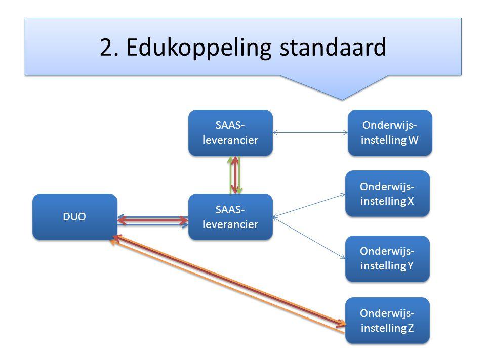 2. Edukoppeling standaard DUO SAAS- leverancier Onderwijs- instelling X Onderwijs- instelling Y SAAS- leverancier Onderwijs- instelling W Onderwijs- i