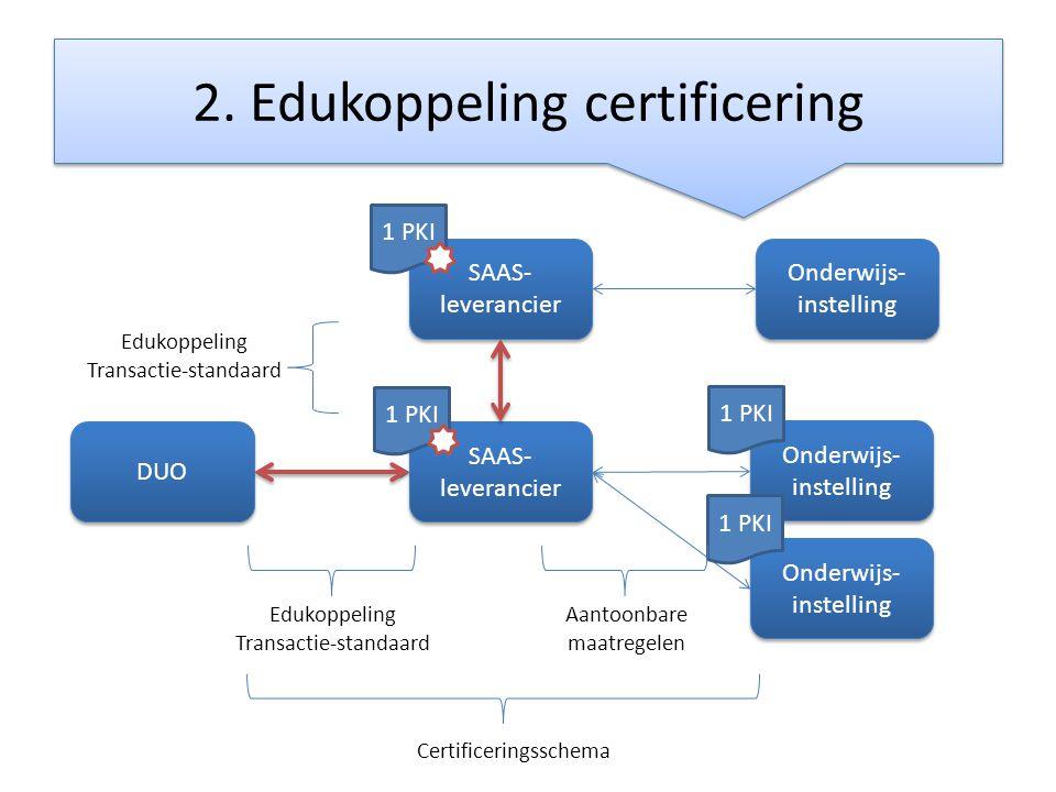 2. Edukoppeling certificering DUO SAAS- leverancier Onderwijs- instelling Certificeringsschema Edukoppeling Transactie-standaard 1 PKI Onderwijs- inst