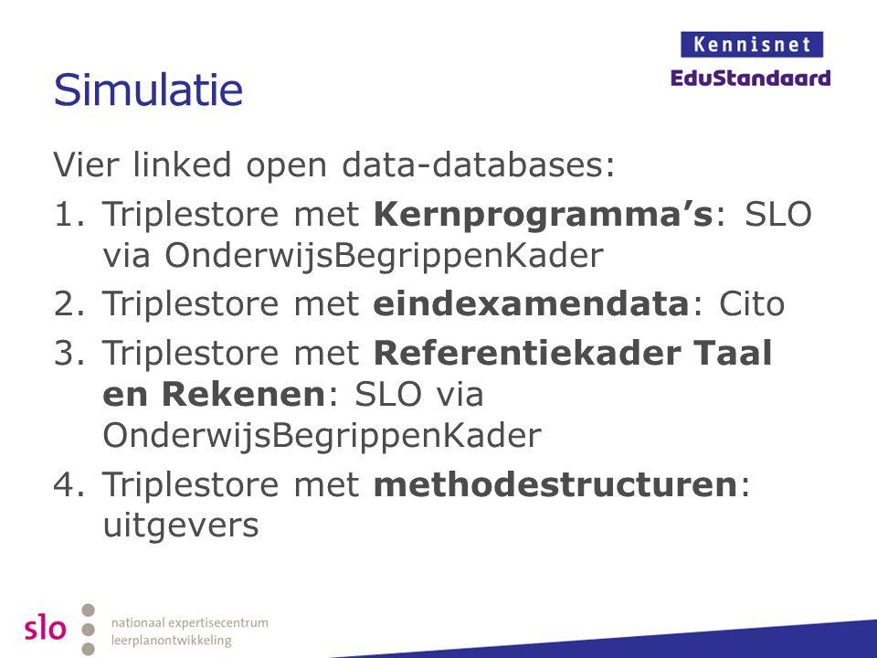 Simulatie Vier linked open data-databases: 1.Triplestore met Kernprogramma's: SLO via OnderwijsBegrippenKader 2.Triplestore met eindexamendata: Cito 3