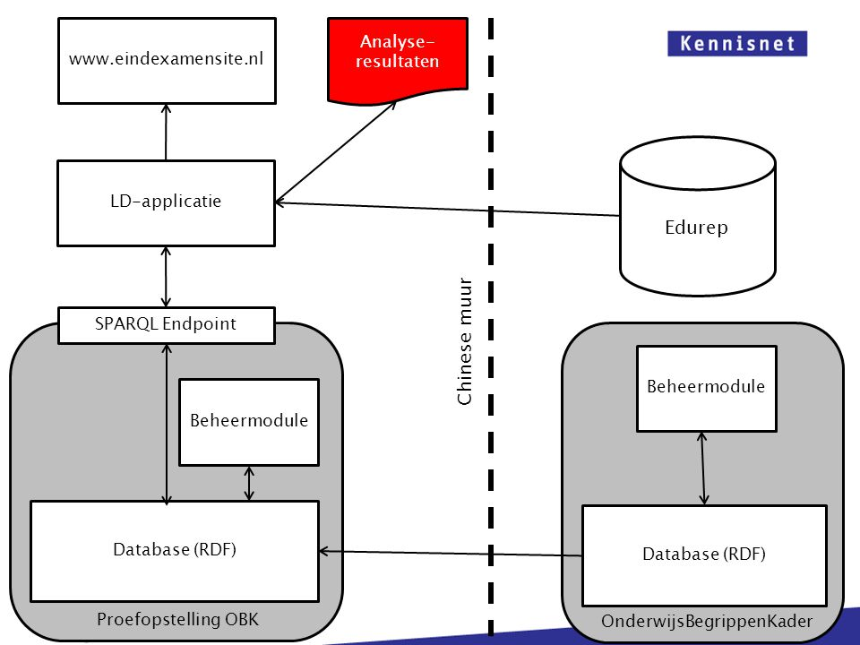 Database (RDF) LD-applicatie Proefopstelling OBK Beheermodule SPARQL Endpoint Database (RDF) OnderwijsBegrippenKader Beheermodule Chinese muur Analyse