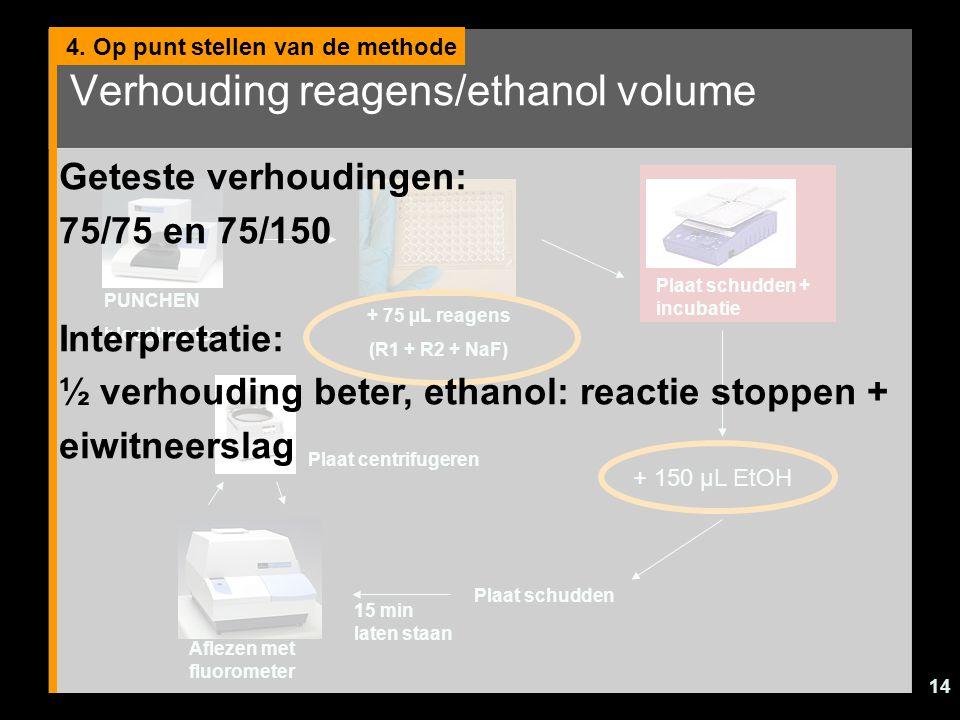 14 Verhouding reagens/ethanol volume 4. Op punt stellen van de methode PUNCHEN bloedkaarten + 75 µL reagens (R1 + R2 + NaF) Plaat schudden + incubatie