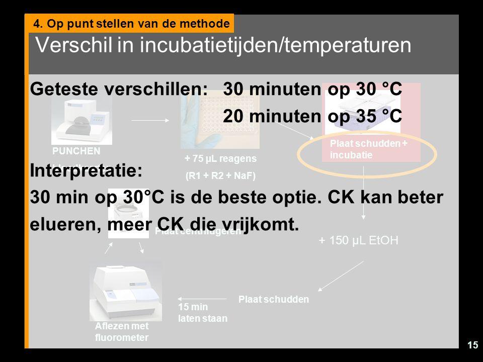 15 Verschil in incubatietijden/temperaturen 4. Op punt stellen van de methode PUNCHEN bloedkaarten + 75 µL reagens (R1 + R2 + NaF) Plaat schudden + in
