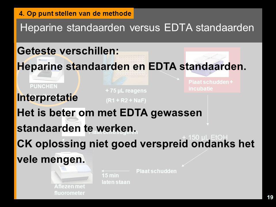 19 Heparine standaarden versus EDTA standaarden 4. Op punt stellen van de methode PUNCHEN bloedkaarten + 75 µL reagens (R1 + R2 + NaF) Plaat schudden