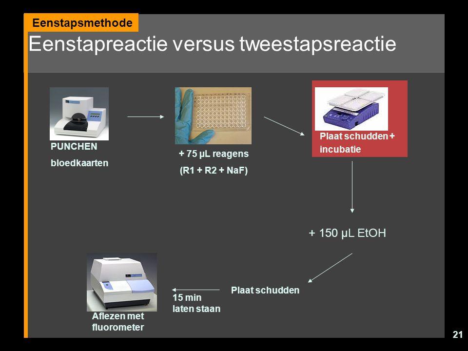 21 Eenstapreactie versus tweestapsreactie Eenstapsmethode PUNCHEN bloedkaarten + 75 µL reagens (R1 + R2 + NaF) Plaat schudden + incubatie + 150 µL EtO