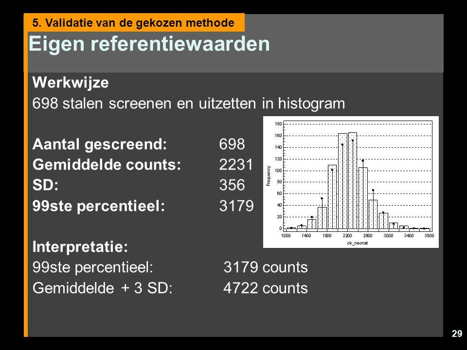 29 Eigen referentiewaarden Werkwijze 698 stalen screenen en uitzetten in histogram Aantal gescreend: 698 Gemiddelde counts: 2231 SD:356 99ste percentieel: 3179 Interpretatie: 99ste percentieel: 3179 counts Gemiddelde + 3 SD: 4722 counts 5.