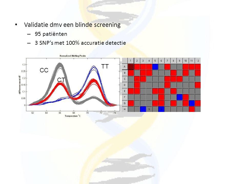 Validatie dmv een blinde screening – 95 patiënten – 3 SNP's met 100% accuratie detectie CC TT CT