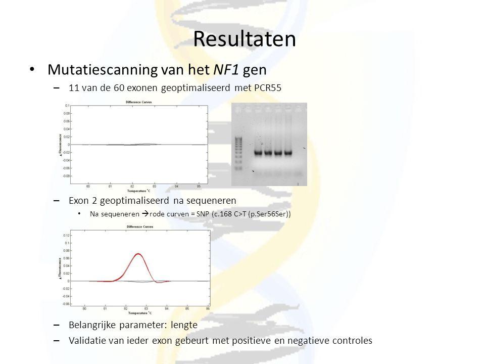 Resultaten Mutatiescanning van het NF1 gen – 11 van de 60 exonen geoptimaliseerd met PCR55 – Exon 2 geoptimaliseerd na sequeneren Na sequeneren  rode