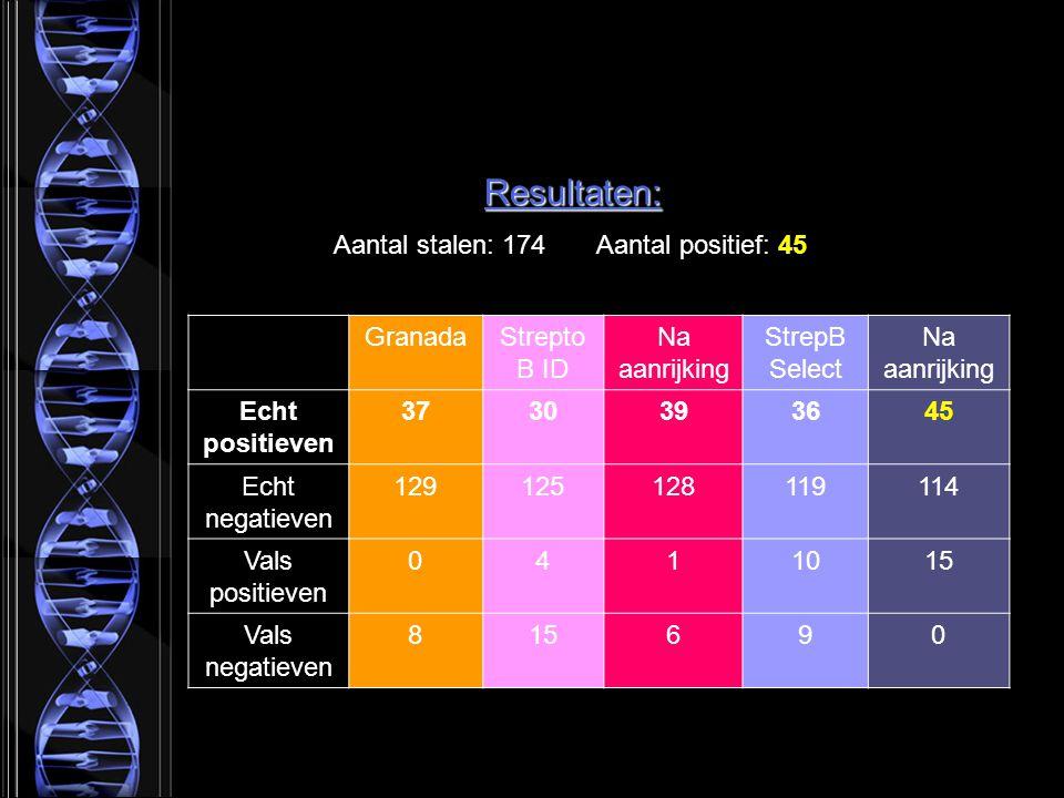 Resultaten: Aantal stalen: 174 Aantal positief: 45 GranadaStrepto B ID Na aanrijking StrepB Select Na aanrijking Echt positieven 3730393645 Echt negatieven 129125128119114 Vals positieven 0411015 Vals negatieven 815690
