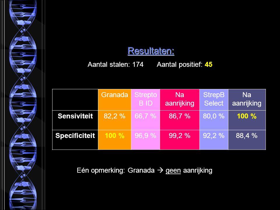 Resultaten: Aantal stalen: 174 Aantal positief: 45 GranadaStrepto B ID Na aanrijking StrepB Select Na aanrijking Sensiviteit82,2 %66,7 %86,7 %80,0 %100 % Specificiteit100 %96,9 %99,2 %92,2 %88,4 % Eén opmerking: Granada  geen aanrijking