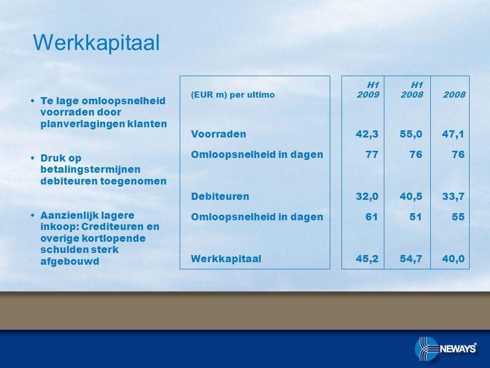 Werkkapitaal Te lage omloopsnelheid voorraden door planverlagingen klanten Druk op betalingstermijnen debiteuren toegenomen Aanzienlijk lagere inkoop: Crediteuren en overige kortlopende schulden sterk afgebouwd (EUR m) per ultimo H1 2009 H1 20082008 Voorraden42,355,047,1 Omloopsnelheid in dagen7776 Debiteuren32,040,533,7 Omloopsnelheid in dagen615155 Werkkapitaal45,254,740,0