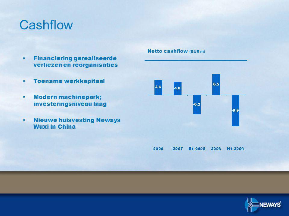 Financiering gerealiseerde verliezen en reorganisaties Toename werkkapitaal Modern machinepark; investeringsniveau laag Nieuwe huisvesting Neways Wuxi in China Cashflow Netto cashflow (EUR m)