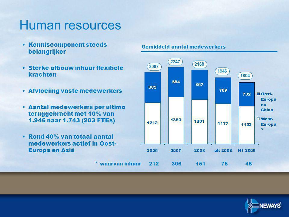 Human resources Gemiddeld aantal medewerkers Kenniscomponent steeds belangrijker Sterke afbouw inhuur flexibele krachten Afvloeiïng vaste medewerkers Aantal medewerkers per ultimo teruggebracht met 10% van 1.946 naar 1.743 (203 FTEs) Rond 40% van totaal aantal medewerkers actief in Oost- Europa en Azië 2097 * waarvan inhuur 212 306 151 75 48 2247 2168 1946 1804