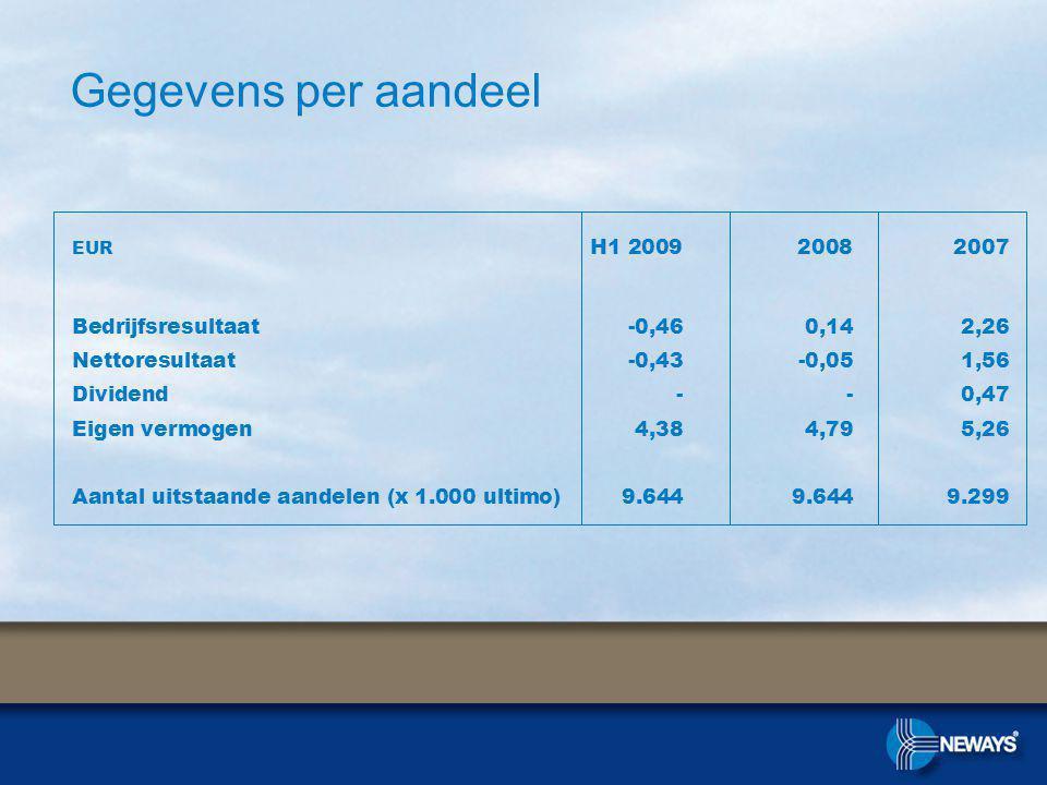 Gegevens per aandeel EUR H1 2009 2008 2007 Bedrijfsresultaat-0,460,142,26 Nettoresultaat -0,43-0,051,56 Dividend--0,47 Eigen vermogen4,384,795,26 Aantal uitstaande aandelen (x 1.000 ultimo)9.6449.6449.299