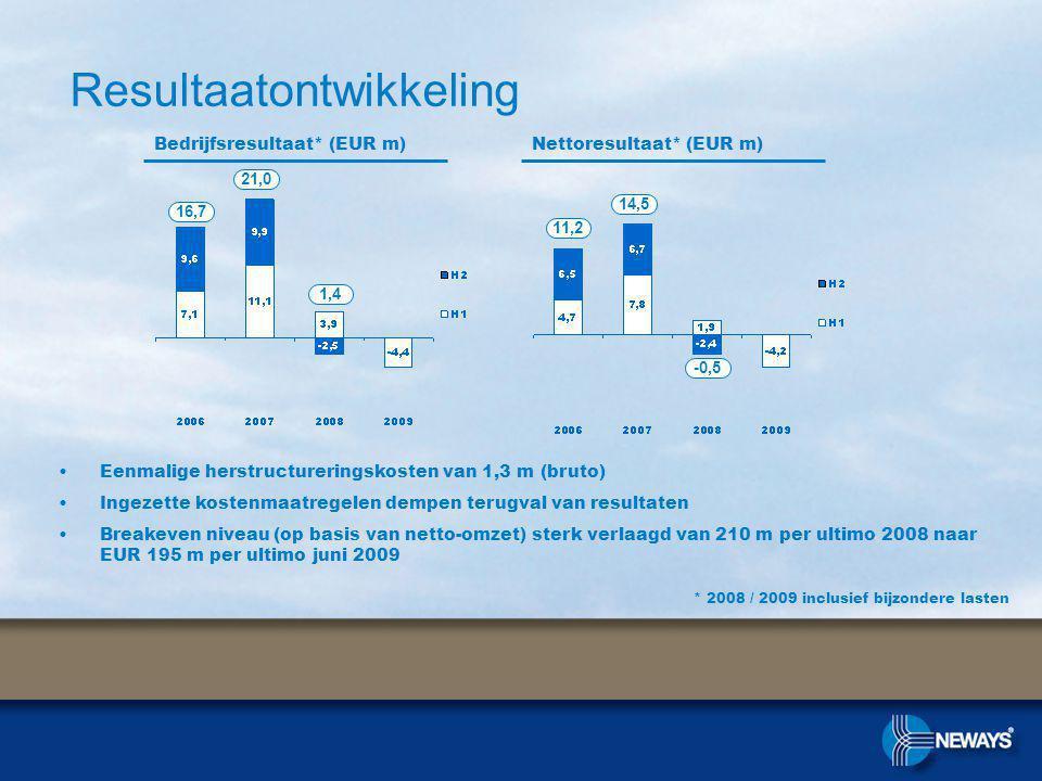 Bedrijfsresultaat* (EUR m)Nettoresultaat* (EUR m) * 2008 / 2009 inclusief bijzondere lasten Resultaatontwikkeling 16,7 21,0 1,4 11,2 14,5 -0,5 Eenmalige herstructureringskosten van 1,3 m (bruto) Ingezette kostenmaatregelen dempen terugval van resultaten Breakeven niveau (op basis van netto-omzet) sterk verlaagd van 210 m per ultimo 2008 naar EUR 195 m per ultimo juni 2009