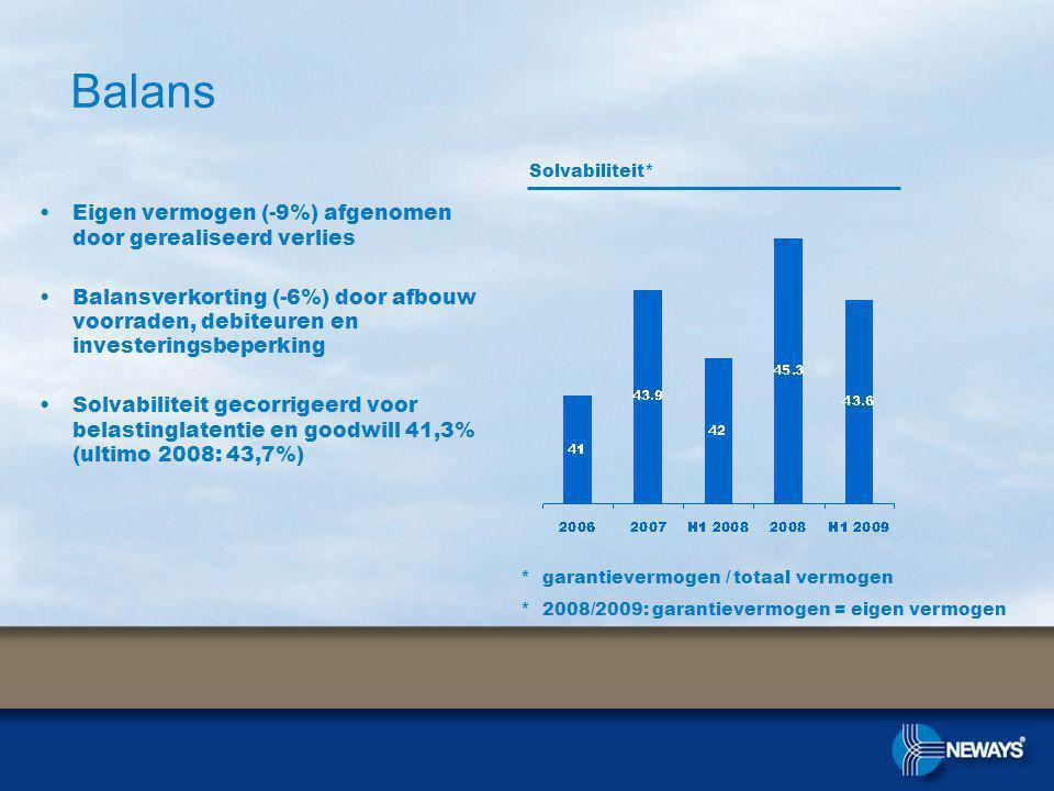 Balans Eigen vermogen (-9%) afgenomen door gerealiseerd verlies Balansverkorting (-6%) door afbouw voorraden, debiteuren en investeringsbeperking Solvabiliteit gecorrigeerd voor belastinglatentie en goodwill 41,3% (ultimo 2008: 43,7%) Solvabiliteit* * garantievermogen / totaal vermogen * 2008/2009: garantievermogen = eigen vermogen
