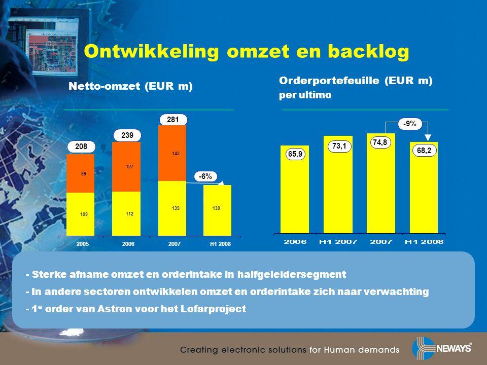 Omzetsegmentatie Omzet halfgeleidersector daalt met 35% ten opzichte van H1 2007 Overige sectoren lopen goed door met sterke stijgingen defensie, automotive en telecom ten opzichte van H1 2007