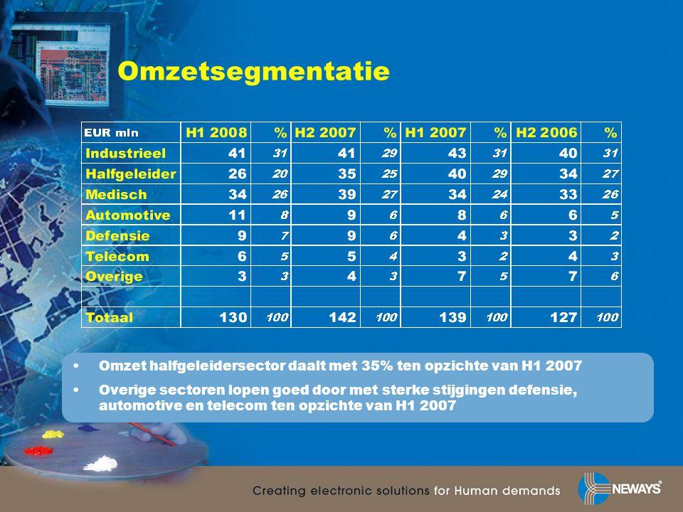 Resultaatontwikkeling -65% Bedrijfsresultaat (EUR m)Netto resultaat (EUR m) 21,0 16,7 14,5 -76% 11,2 9,0 5,1