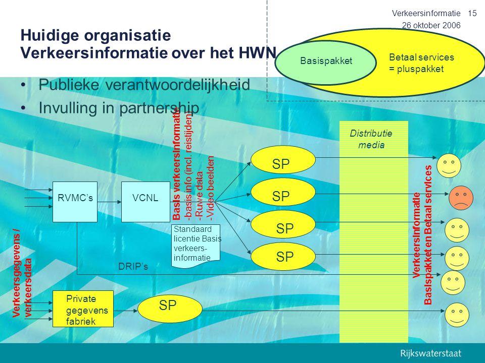 26 oktober 2006 Verkeersinformatie15 Huidige organisatie Verkeersinformatie over het HWN Betaal services = pluspakket Basispakket Distributie media DR