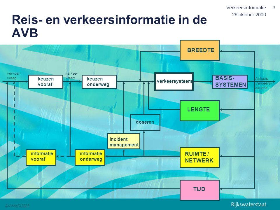 26 oktober 2006 Verkeersinformatie14 Het reisinformatiebeleid uit 1996: de resultaten (2) Circa 15 service providers zijn actief (+ doorlevering) Circa 100 DRIP's zijn operationeel op het HWN Onderzoek en pilots: stimulering innovatie en/of marktwerking (bv Prelude, Intermezzo, Meervoudig Monitoring Concept, Route Compas, AIDA, gebruikersonderzoeken) Standaardisatie en Europese projecten (ERTICO)