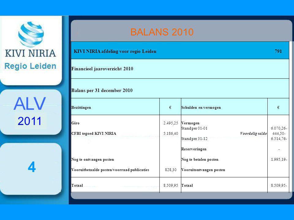 4 BALANS 2010 2011 KIVI NIRIA afdeling voor regio Leiden 791 Financieel jaaroverzicht 2010 Balans per 31 december 2010 Bezittingen€Schulden en vermogen€ Giro 2.495,25Vermogen Stand per 01-01 6.070,26- CFBI tegoed KIVI NIRIA 5.186,40Voordelig saldo 444,50- Stand per 31-12 6.514,76- Reserveringen - Nog te ontvangen posten Nog te betalen posten 1.995,19- Vooruitbetaalde posten/voorraad publicaties 828,30Vooruitontvangen posten Totaal 8.509,95Totaal 8.509,95-