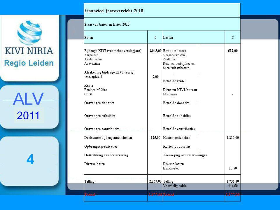 4 2011 Financieel jaaroverzicht 2010 Staat van baten en lasten 2010 Baten €Lasten € Bijdrage KIVI (voorschot verslagjaar) 2.043,00Bestuurskosten 512,00 Algemeen Vergaderkosten Aantal leden Zaalhuur Activiteiten Reis- en verblijfkosten Secretariaatskosten Afrekening bijdrage KIVI (vorig verslagjaar) 9,00 Betaalde rente Rente Bank en/of Giro Diensten KIVI-bureau CFBI Mailingen - Ontvangen donaties Betaalde donaties Ontvangen subsidies Betaalde subsidies Ontvangen contributies Betaalde contributies Deelnemersbijdragenactiviteiten 125,00Kosten activiteiten 1.210,00 Opbrengst publicaties Kosten publicaties Onttrekking aan Reservering Toevoeging aan reserveringen Diverse baten Diverse lasten Bankkosten 10,50 Telling 2.177,00Telling 1.732,50 -Voordelig saldo 444,50 Totaal 2.177,00Totaal 2.177,00