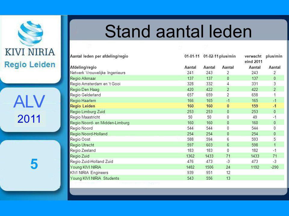 Stand aantal leden 5 2011 Aantal leden per afdeling/regio01-01-1101-02-11plus/minverwachtplus/min eind 2011 Afdeling/regioAantal Netwerk Vrouwelijke Ingenieurs2412432 2 Regio Alkmaar137 0 0 Regio Amsterdam en t Gooi32833243313 Regio Den Haag4204222 2 Regio Gelderland65765926581 Regio Haarlem166165 165 Regio Leiden160 0 159 Regio Limburg Zuid253 0 0 Regio Maastricht50 049 Regio Noord- en Midden-Limburg160 0 0 Regio Noord544 0 0 Regio Noord-Holland254 0 0 Regio Oost58859465935 Regio Utrecht5976036 5981 Regio Zeeland183 0182 Regio Zuid1362143371 143371 Regio Zuid-Holland Zuid476473-3473-3 Young KIVI NIRIA1482150624 1192-290 KIVI NIRIA Engineers93995112 Young KIVI NIRIA Students54355613