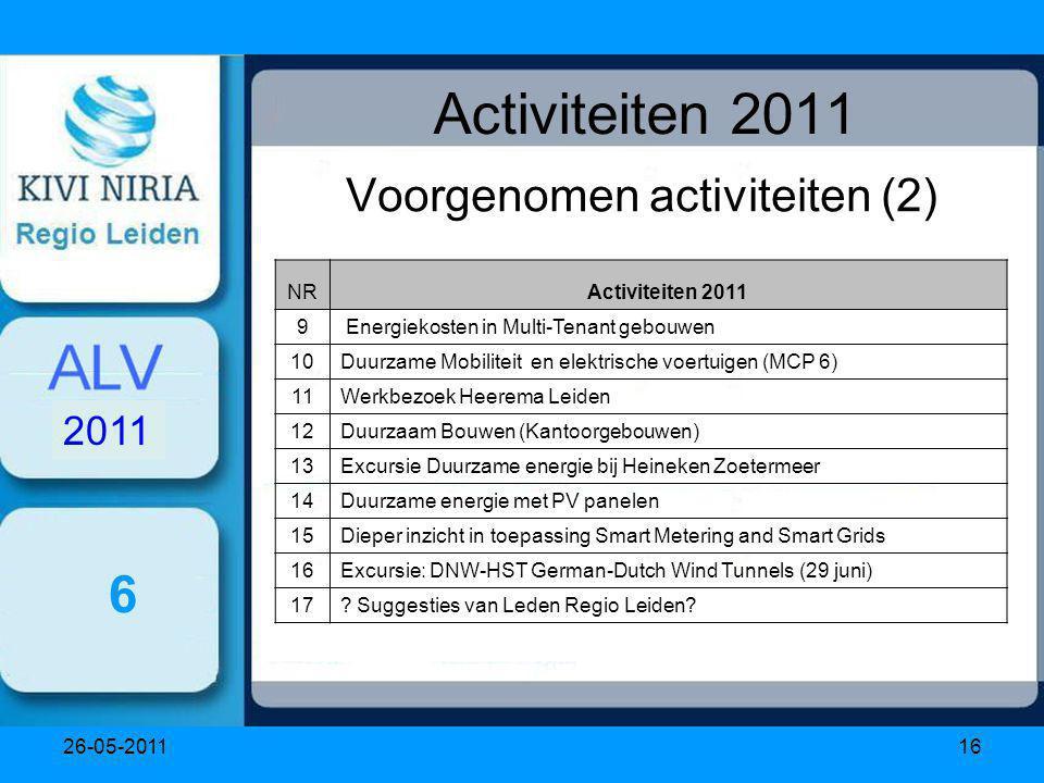 26-05-201116 Activiteiten 2011 Voorgenomen activiteiten (2) 6 NRActiviteiten 2011 9 Energiekosten in Multi-Tenant gebouwen 10Duurzame Mobiliteit en elektrische voertuigen (MCP 6) 11Werkbezoek Heerema Leiden 12Duurzaam Bouwen (Kantoorgebouwen) 13Excursie Duurzame energie bij Heineken Zoetermeer 14Duurzame energie met PV panelen 15Dieper inzicht in toepassing Smart Metering and Smart Grids 16Excursie: DNW-HST German-Dutch Wind Tunnels (29 juni) 17.
