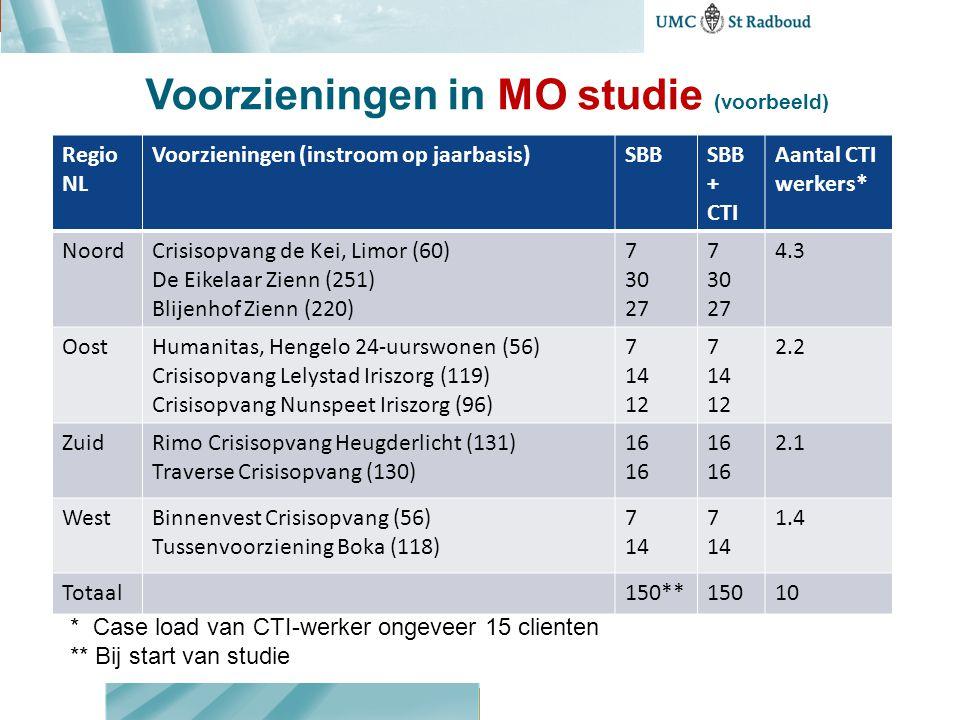 Voorzieningen in MO studie (voorbeeld) Regio NL Voorzieningen (instroom op jaarbasis)SBBSBB + CTI Aantal CTI werkers* NoordCrisisopvang de Kei, Limor