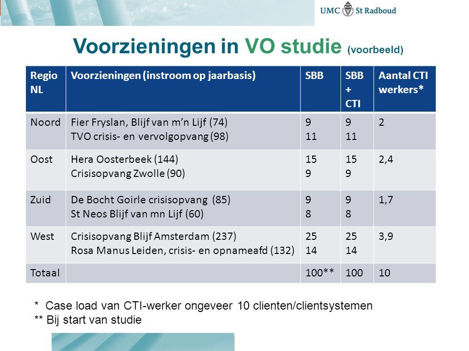 Voorzieningen in VO studie (voorbeeld) Regio NL Voorzieningen (instroom op jaarbasis)SBBSBB + CTI Aantal CTI werkers* NoordFier Fryslan, Blijf van m'n