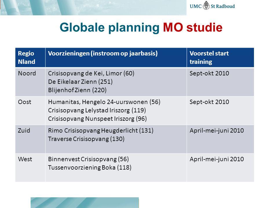 Globale planning MO studie Regio Nland Voorzieningen (instroom op jaarbasis)Voorstel start training NoordCrisisopvang de Kei, Limor (60) De Eikelaar Z