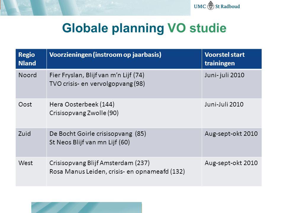 Globale planning VO studie Regio Nland Voorzieningen (instroom op jaarbasis)Voorstel start trainingen NoordFier Fryslan, Blijf van m'n Lijf (74) TVO c