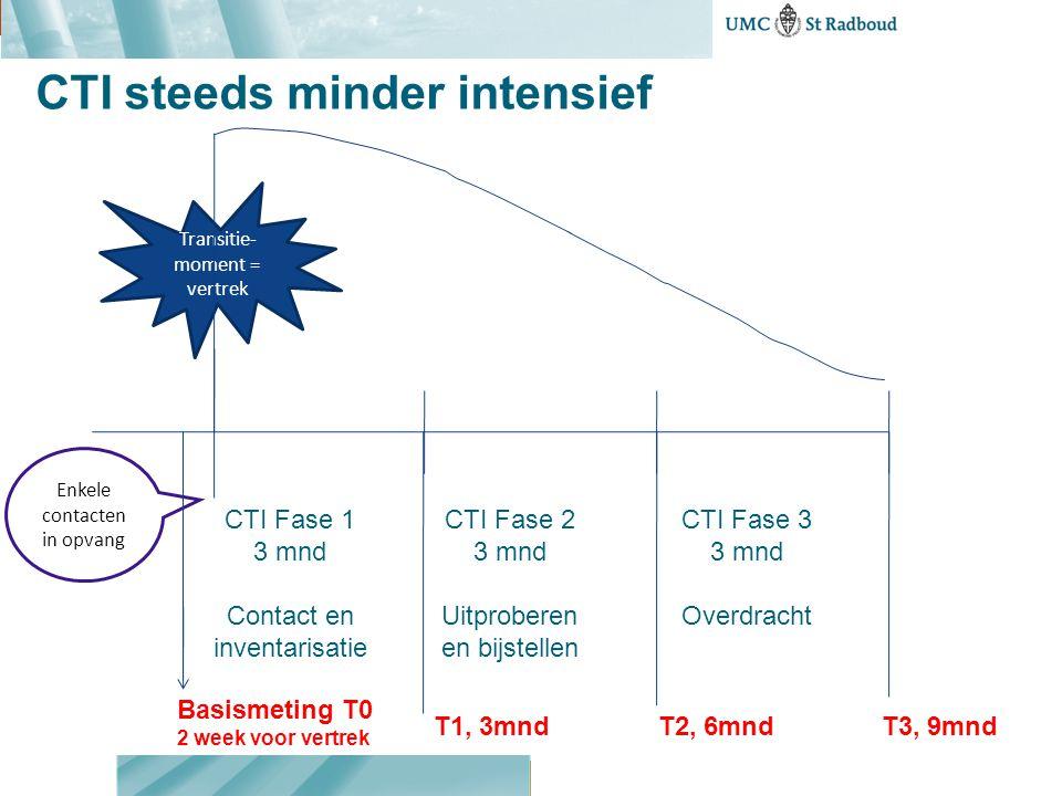 CTI steeds minder intensief CTI Fase 1 3 mnd Contact en inventarisatie CTI Fase 2 3 mnd Uitproberen en bijstellen CTI Fase 3 3 mnd Overdracht Transiti