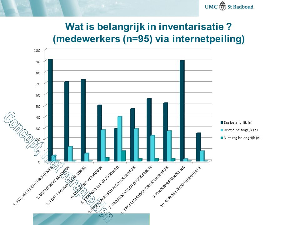 Wat is belangrijk in inventarisatie ? (medewerkers (n=95) via internetpeiling)