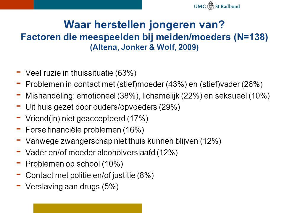 Waar herstellen jongeren van? Factoren die meespeelden bij meiden/moeders (N=138) (Altena, Jonker & Wolf, 2009) - Veel ruzie in thuissituatie (63%) -