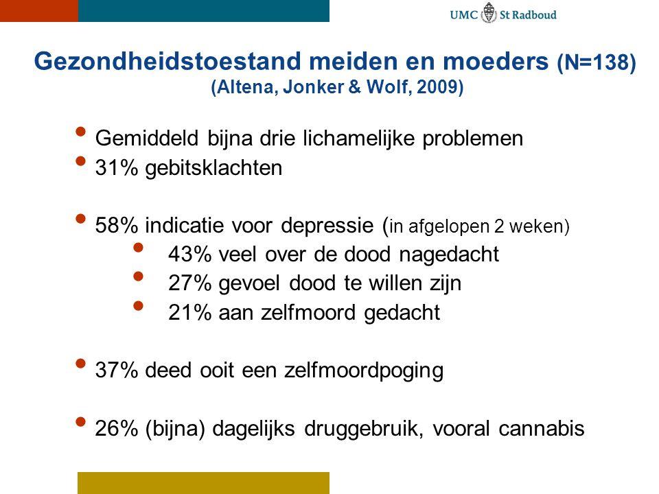 Gezondheidstoestand meiden en moeders (N=138) (Altena, Jonker & Wolf, 2009) Gemiddeld bijna drie lichamelijke problemen 31% gebitsklachten 58% indicat