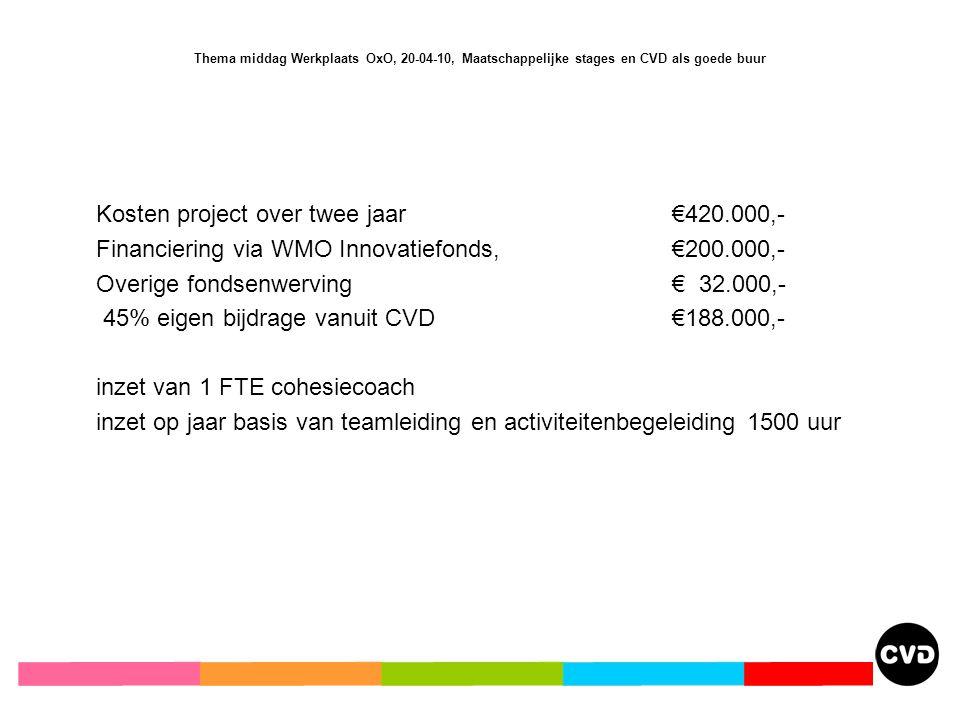 Thema middag Werkplaats OxO, 20-04-10, Maatschappelijke stages en CVD als goede buur Kosten project over twee jaar €420.000,- Financiering via WMO Innovatiefonds, €200.000,- Overige fondsenwerving€ 32.000,- 45% eigen bijdrage vanuit CVD€188.000,- inzet van 1 FTE cohesiecoach inzet op jaar basis van teamleiding en activiteitenbegeleiding 1500 uur