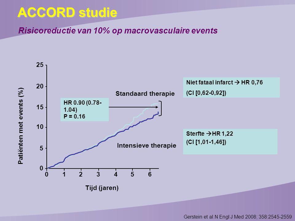 Risicoreductie van 10% op macrovasculaire events Patiënten met events (%) 25 0 20 15 10 5 0 123456 Standaard therapie Intensieve therapie Tijd (jaren) HR 0.90 (0.78- 1.04) P = 0.16 Niet fataal infarct  HR 0,76 (CI [0,62-0,92]) Sterfte  HR 1,22 (CI [1,01-1,46]) Gerstein et al.N Engl J Med 2008; 358:2545-2559 ACCORD studie