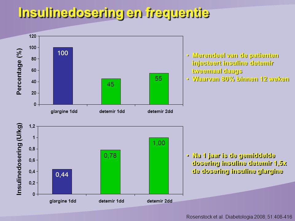 Insulinedosering en frequentie Percentage (%) Merendeel van de patienten injecteert insuline detemir tweemaal daags Waarvan 80% binnen 12 weken Merendeel van de patienten injecteert insuline detemir tweemaal daags Waarvan 80% binnen 12 weken 100 45 55 0 20 40 60 80 100 120 glargine 1dddetemir 1dddetemir 2dd Rosenstock et al.