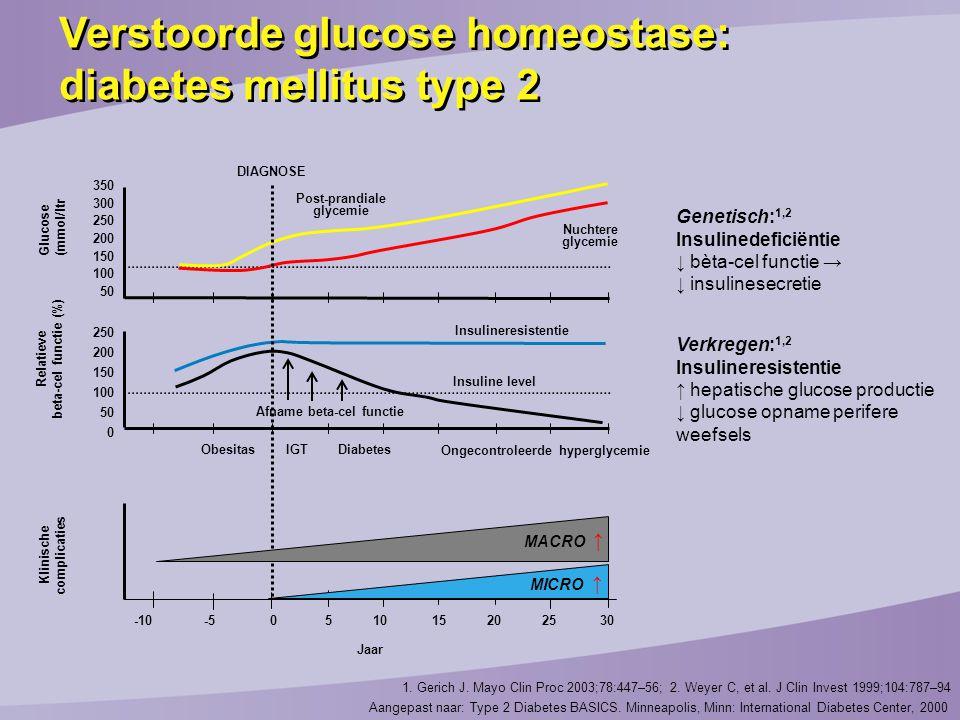 1.Gerich J. Mayo Clin Proc 2003;78:447–56; 2. Weyer C, et al.