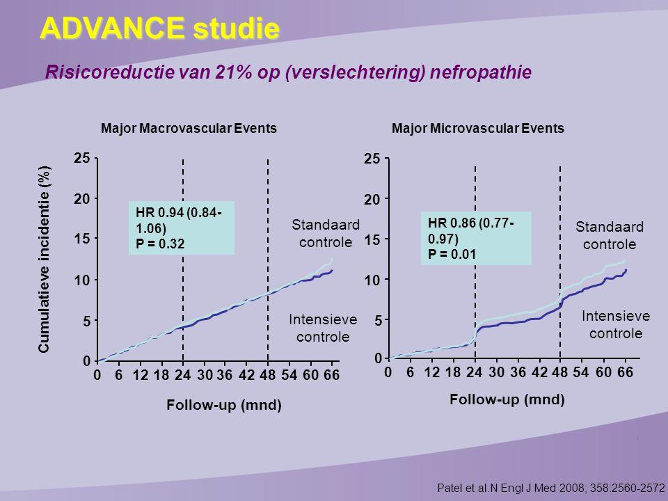 HbA1c en gewicht in de praktijk Schreiber et al.