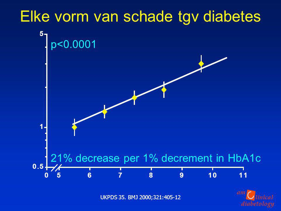 linical diabetology am UKPDS 35.