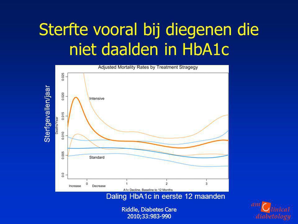 linical diabetology am Riddle, Diabetes Care 2010;33:983-990 Sterfte vooral bij diegenen die niet daalden in HbA1c Sterfgevallen/jaar Daling HbA1c in
