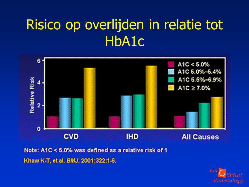 linical diabetology am Risico op overlijden in relatie tot HbA1c